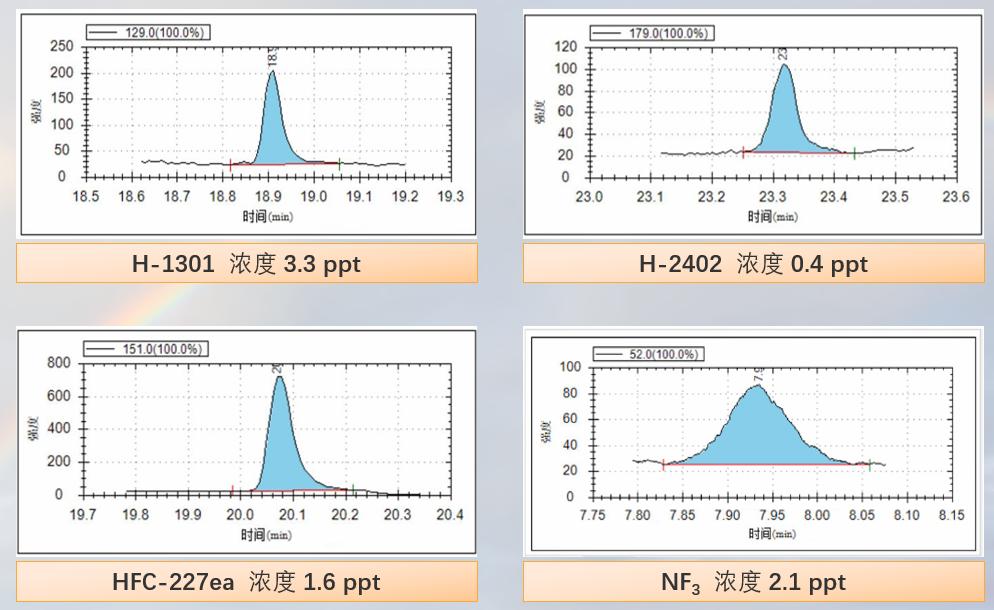 低浓度色谱图.PNG
