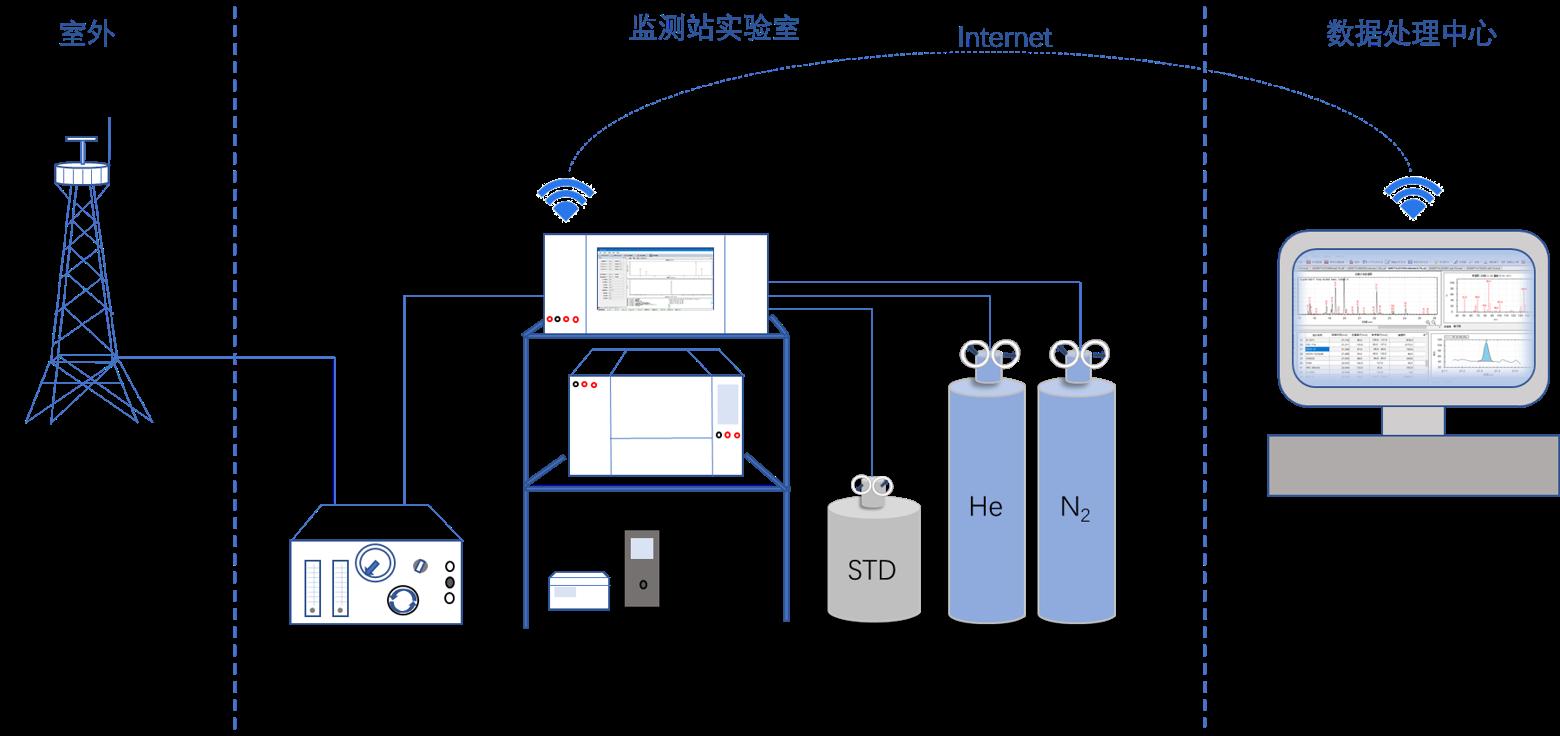 在线观测系统.png
